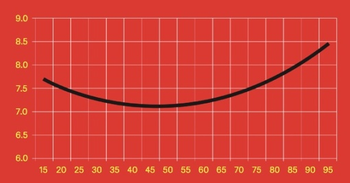The Happiness U-Curve. Image from theatlantic.com